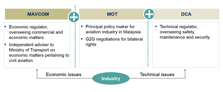 Mavcom Diagram