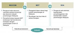 Mavcom Diagram